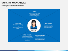 Empathy Map Canvas PPT Slide 1