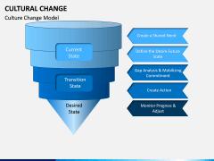Cultural Change PPT Slide 3