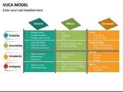 VUCA Model PPT Slide 15