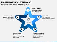 High Performance Team Model PPT Slide 13