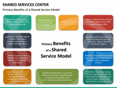 Shared Services Center PPT Slide 22