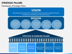 Strategic Pillars PPT Slide 3