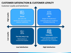 Customer Satisfaction and Customer Loyalty PPT Slide 5
