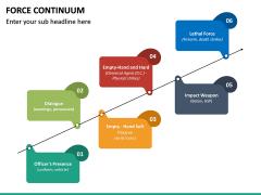 Force Continuum PPT Slide 19