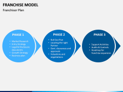 Franchise Model PPT Slide 10