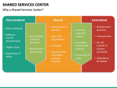 Shared Services Center PPT Slide 17