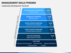 Management Skills Pyramid PPT Slide 3