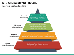 Interoperability of Processes PPT Slide 18