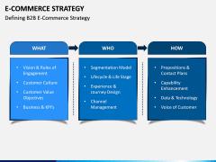 eCommerce Strategy PPT Slide 8
