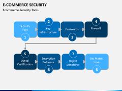 E-commerce Security PPT Slide 10