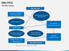 ORJI Cycle PPT Slide 4