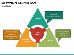 Software as a Service (SaaS) PPT Slide 24