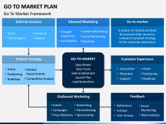 Go To Market Plan (GTM Plan) PPT Slide 3