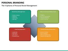 Personal Branding PPT Slide 35