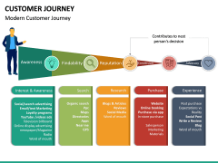 Customer Journey PPT Slide 35