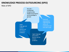 Knowledge Process Outsourcing (KPO) PPT Slide 4