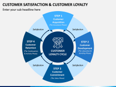 Customer Satisfaction and Customer Loyalty PPT Slide 6