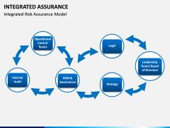 Integrated Assurance PPT Slide 7