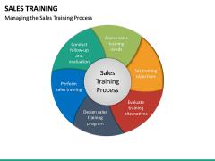 Sales Training PPT Slide 19