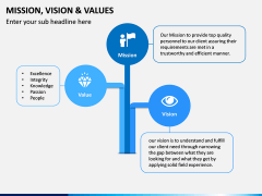 Mission, Vision and Values PPT Slide 2