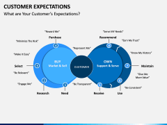 Customer Expectations PPT Slide 2