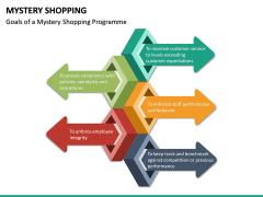 Mystery Shopping PPT Slide 23