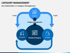 Category Management PPT Slide 6