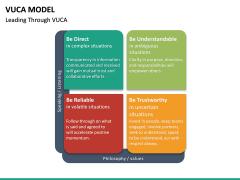 VUCA Model PPT Slide 24
