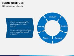 Online to Offline PPT slide 9