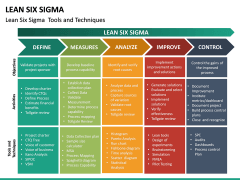 Lean Six Sigma PPT Slide 28