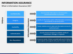 Information Assurance PPT slide 3