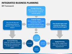 Integrated Business Planning PPT Slide 6