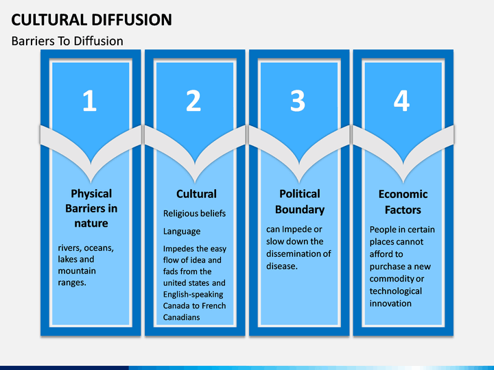 Cultural Diffusion Powerpoint Template