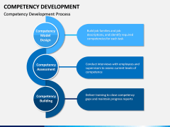Competency Development PPT slide 6