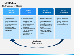 ITIL Process PPT Slide 3