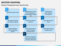 Mystery Shopping PPT Slide 6