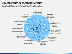 Organizational Transformation PPT Slide 15