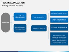 Financial Inclusion PPT Slide 10