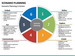 Scenario Planning PPT slide 22