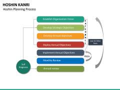 Hoshin Kanri PPT Slide 33