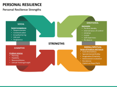 Personal Resilience PPT Slide 28