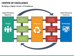 Center of Excellence PPT Slide 26