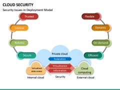 Cloud Security PPT Slide 32