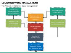 Customer Value Management PPT Slide 19