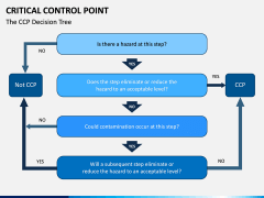 Critical Control Point PPT Slide 7