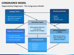 Congruence Model PPT Slide 6