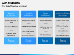 Data Modeling PPT slide 8
