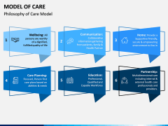 Model of Care PPT Slide 8