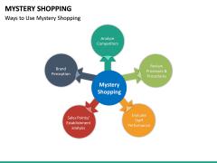 Mystery Shopping PPT Slide 22