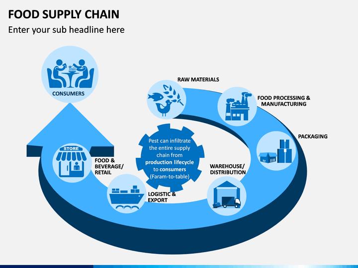 Food Supply Chain